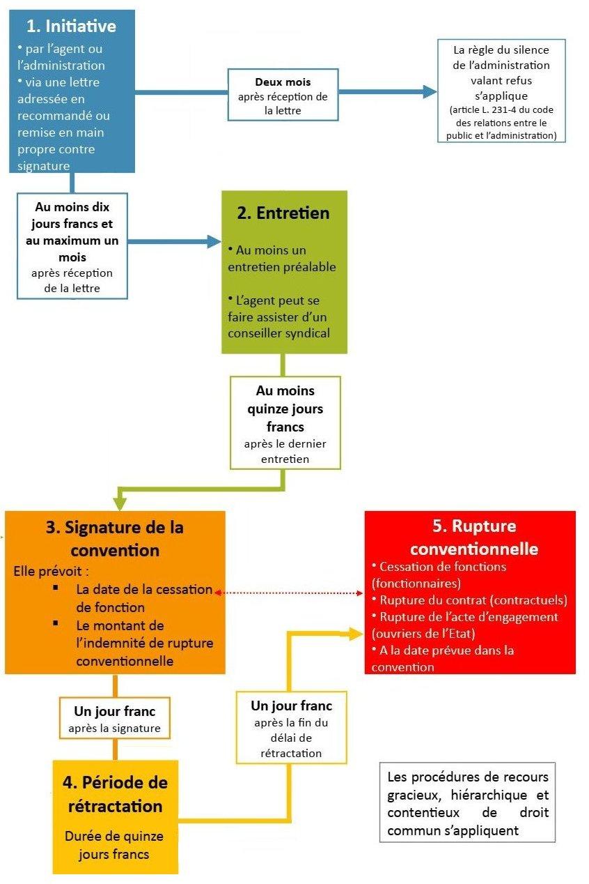 Fiche Pratique Rupture Conventionnelle Mise A Jour Le 14 08 20 Cfdt Ufetam